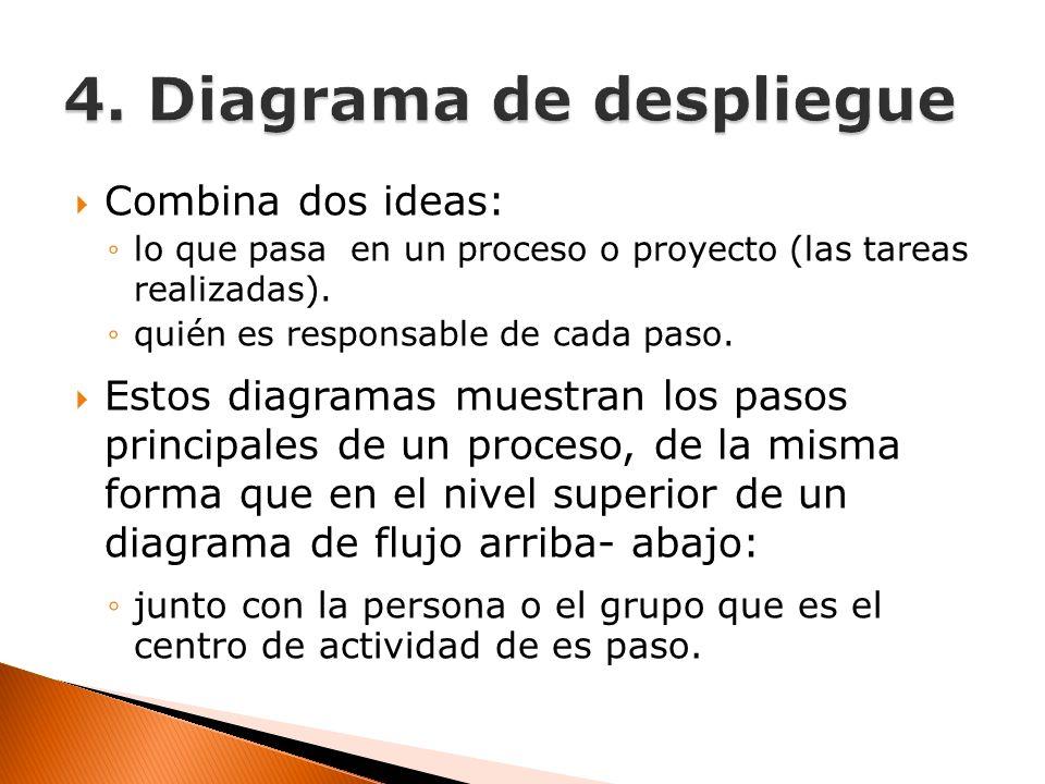 Combina dos ideas: lo que pasa en un proceso o proyecto (las tareas realizadas). quién es responsable de cada paso. Estos diagramas muestran los pasos
