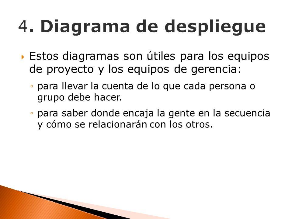 Estos diagramas son útiles para los equipos de proyecto y los equipos de gerencia: para llevar la cuenta de lo que cada persona o grupo debe hacer. pa