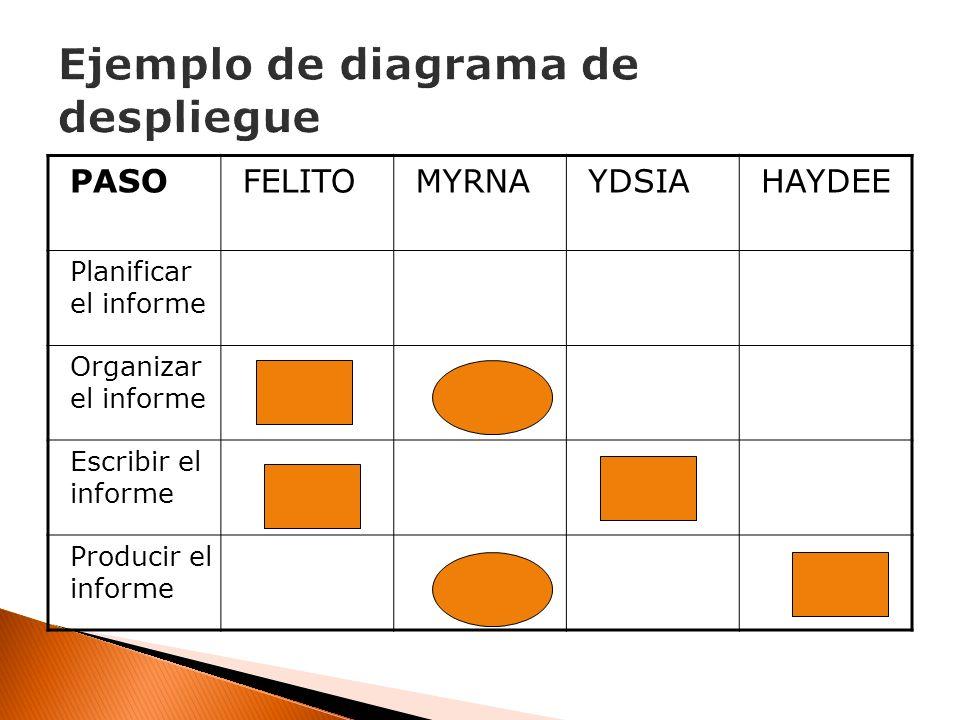 PASOFELITOMYRNAYDSIAHAYDEE Planificar el informe Organizar el informe Escribir el informe Producir el informe