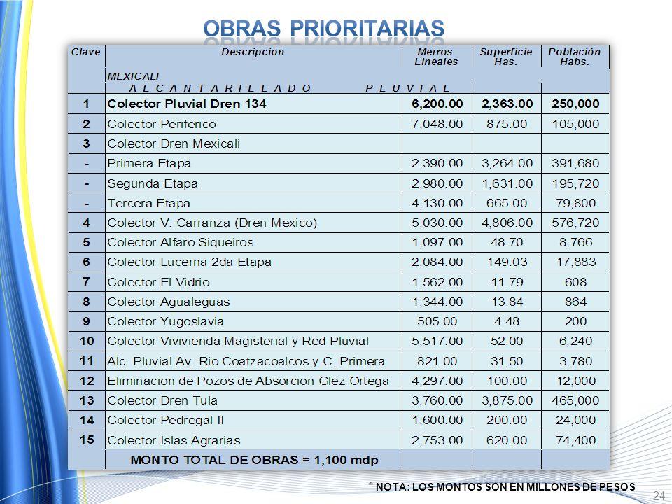 Plano donde se muestran las Obras 2010-2030, así como Cuencas Principales, en la Ciudad de Mexicali. 23 11 COSTO TOTAL DE OBRAS= 2,743 M.D.P