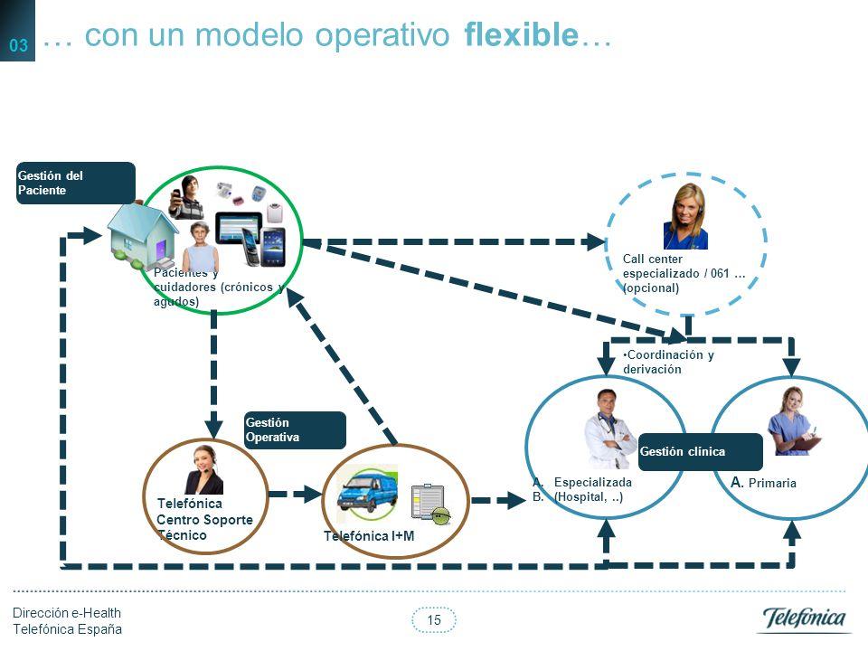 14 Dirección e-Health Telefónica España ….inspirado en Chronic Care Model y Kaiser Permanent… 03 Crónico de alto riesgo/alta complejidad: Gestión de c