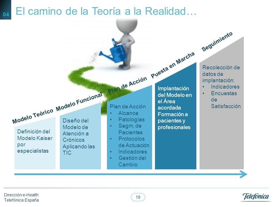 18 Dirección e-Health Telefónica España 18 De la Teoría a la Realidad 04
