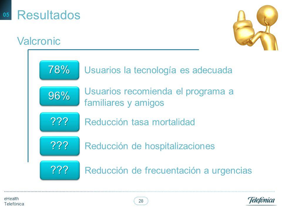27 eHealth Telefónica Resultados 05 Reducción de las descompensaciones Hospital del Mar 77% Reducción de ingresos hospitalarios 43% Reducción de reing