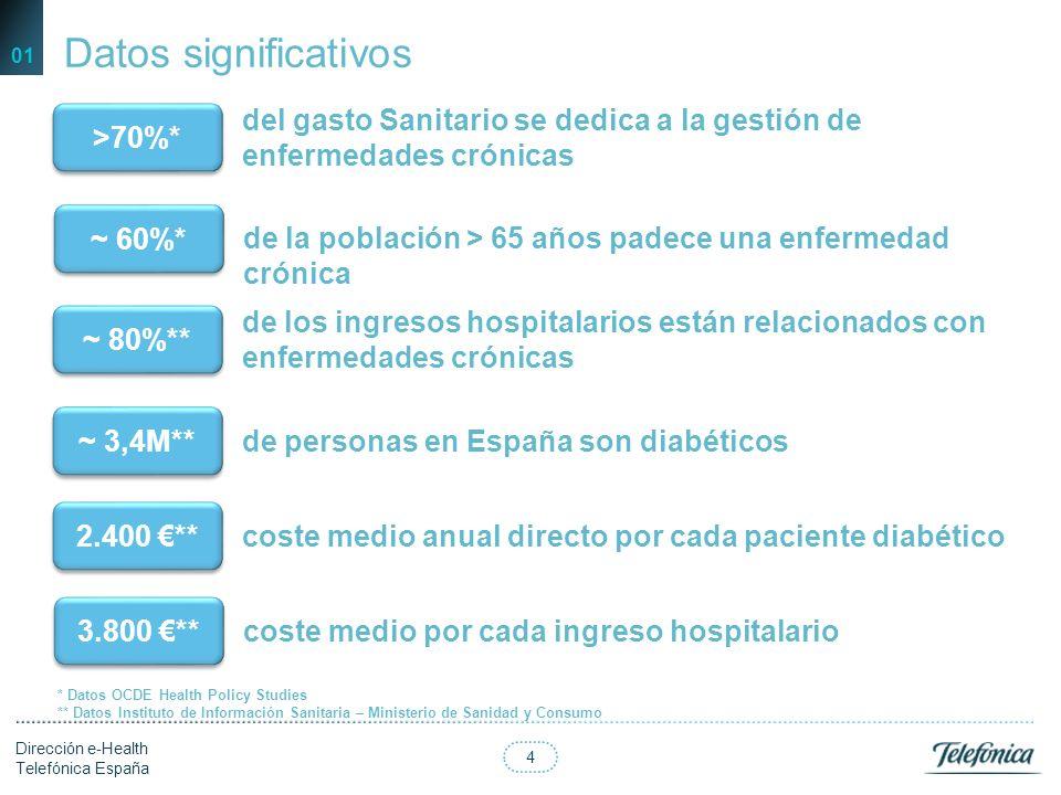 14 Dirección e-Health Telefónica España ….inspirado en Chronic Care Model y Kaiser Permanent… 03 Crónico de alto riesgo/alta complejidad: Gestión de casos Crónico de riesgo moderado: Gestión de enfermedades Crónico de bajo riesgo: Apoyo al autocuidado 5% 15% 80% Seguimiento intensivo por parte de los profesionales Uso intensivo de tecnología (monitorización muy frecuente-diaria) Garantía de no error en los datos (envío automatizado) Necesaria alta adherencia Seguimiento moderado por parte de los profesionales Uso parcial de tecnología (monitorización frecuente- semanal) Utilización eficiente de consultas médicas Acceso a información sobre síntomas y factores de riesgo Soporte a prevención y autocuidado Incentivos para generar adherencia a tratamiento