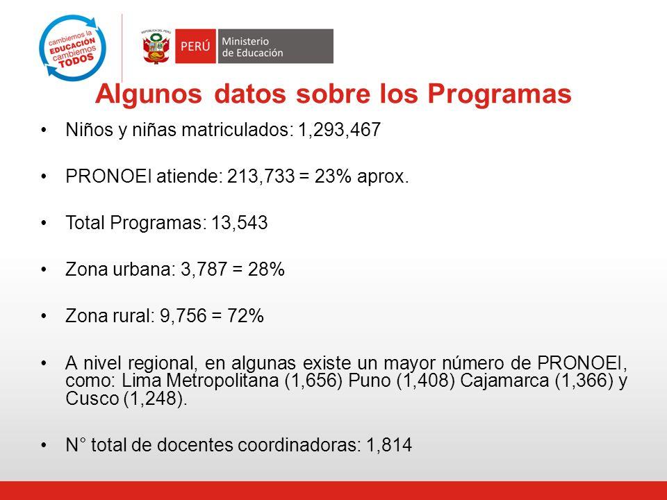 Algunos datos sobre los Programas Niños y niñas matriculados: 1,293,467 PRONOEI atiende: 213,733 = 23% aprox. Total Programas: 13,543 Zona urbana: 3,7