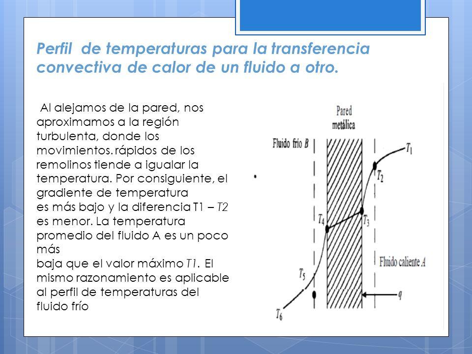 Perfil de temperaturas para la transferencia convectiva de calor de un fluido a otro. Al alejamos de la pared, nos aproximamos a la región turbulenta,