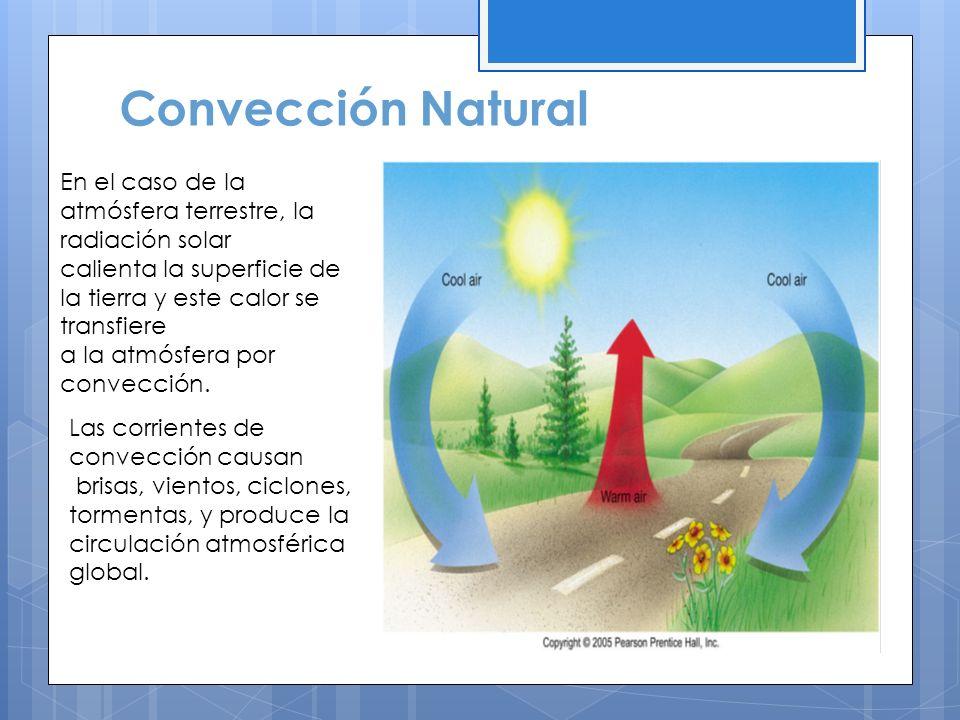 Convección Natural Las corrientes de convección causan brisas, vientos, ciclones, tormentas, y produce la circulación atmosférica global. En el caso d