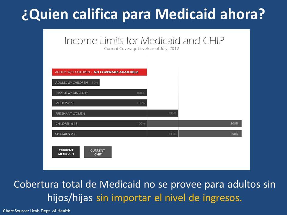 ¿Quien califica para Medicaid ahora.