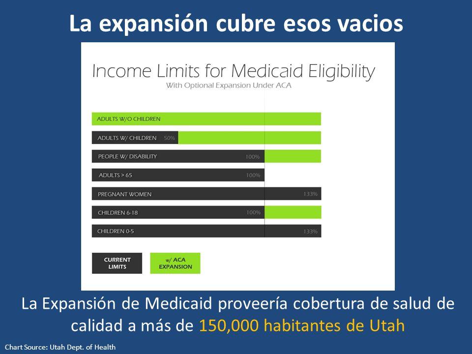 La expansión cubre esos vacios La Expansión de Medicaid proveería cobertura de salud de calidad a más de 150,000 habitantes de Utah Chart Source: Utah Dept.