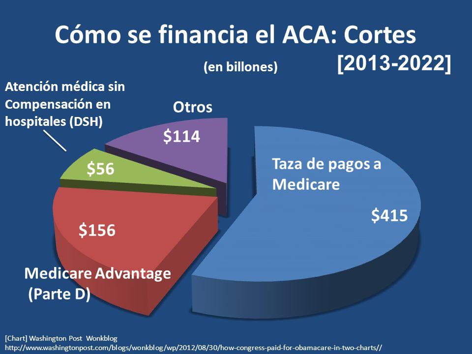 Cómo se financia el ACA: Cortes (en billones) Taza de pagos a Medicare Medicare Advantage (Parte D) Atención médica sin Compensación en hospitales (DSH) Otros [Chart] Washington Post Wonkblog http://www.washingtonpost.com/blogs/wonkblog/wp/2012/08/30/how-congress-paid-for-obamacare-in-two-charts// [2013-2022]