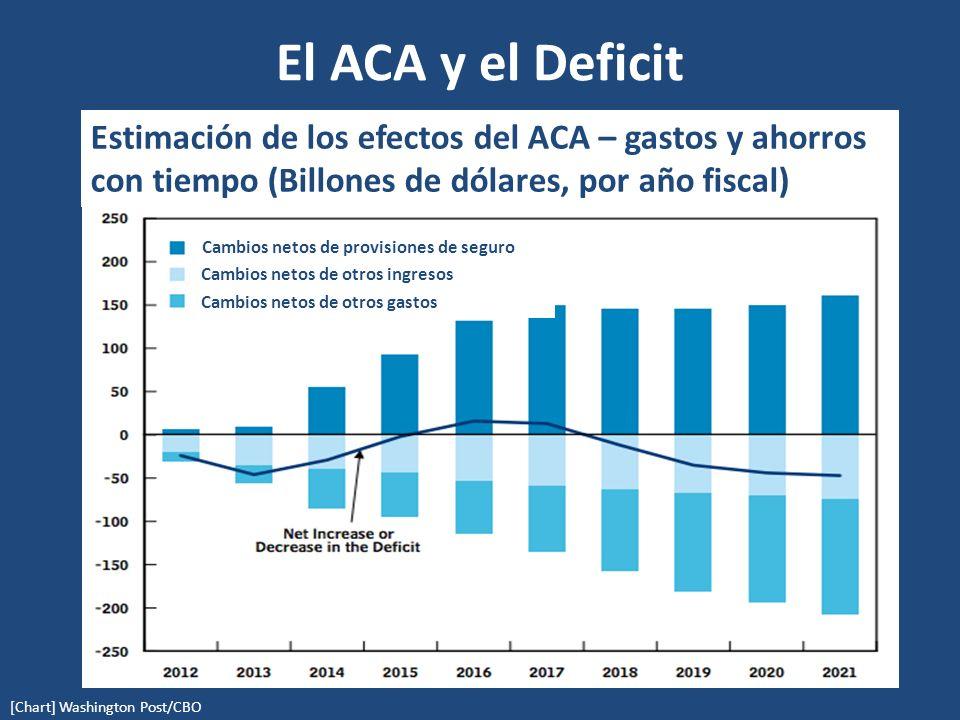 El ACA y el Deficit (in billions) [Chart] Washington Post/CBO Estimación de los efectos del ACA – gastos y ahorros con tiempo (Billones de dólares, por año fiscal) Cambios netos de provisiones de seguro Cambios netos de otros ingresos Cambios netos de otros gastos