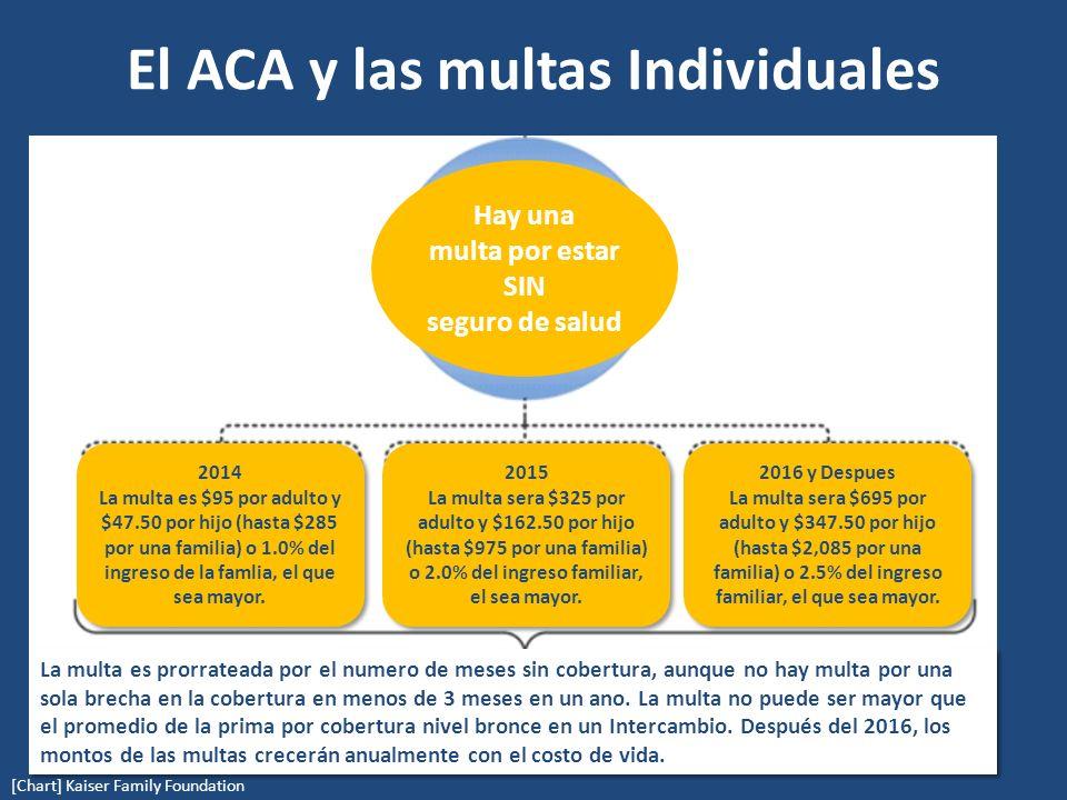 El ACA y las multas Individuales (in billions) [Chart] Kaiser Family Foundation Hay una multa por estar SIN seguro de salud 2014 La multa es $95 por adulto y $47.50 por hijo (hasta $285 por una familia) o 1.0% del ingreso de la famlia, el que sea mayor.