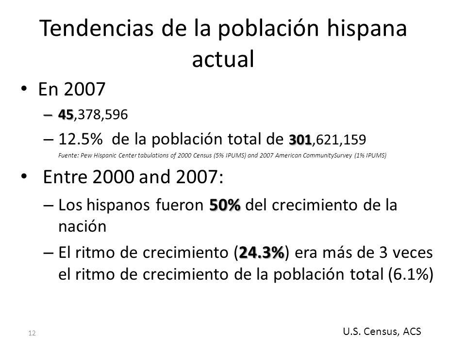 12 Tendencias de la población hispana actual En 2007 – 45 – 45,378,596 301 – 12.5% de la población total de 301,621,159 Fuente: Pew Hispanic Center tabulations of 2000 Census (5% IPUMS) and 2007 American CommunitySurvey (1% IPUMS) Entre 2000 and 2007: 50% – Los hispanos fueron 50% del crecimiento de la nación 24.3% – El ritmo de crecimiento (24.3%) era más de 3 veces el ritmo de crecimiento de la población total (6.1%) U.S.