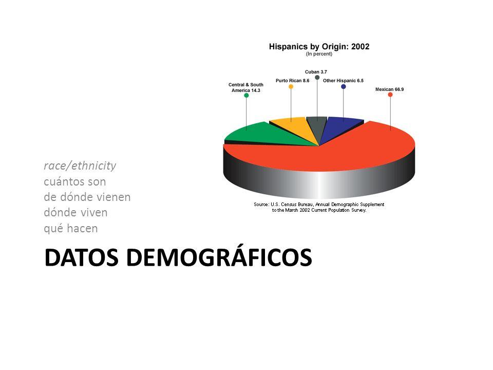 DATOS DEMOGRÁFICOS race/ethnicity cuántos son de dónde vienen dónde viven qué hacen