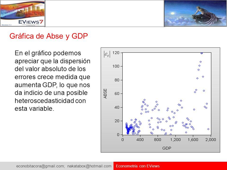 econobitacora@gmail.com; nakatabox@hotmail.com Econometría con EViews Gráfica de Abse y GDP En el gráfico podemos apreciar que la dispersión del valor