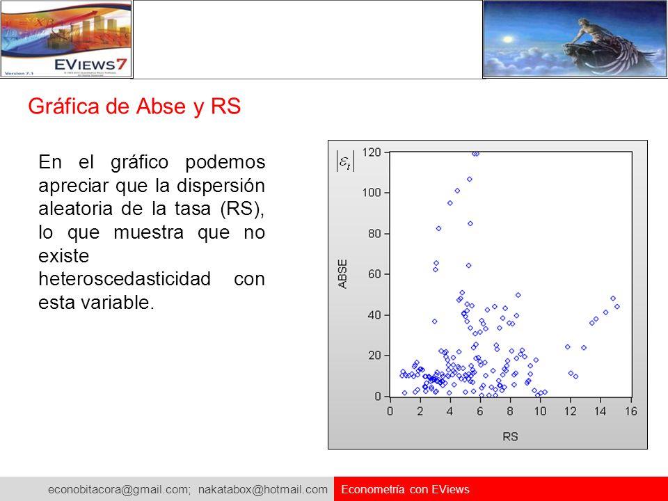 econobitacora@gmail.com; nakatabox@hotmail.com Econometría con EViews Gráfica de Abse y RS En el gráfico podemos apreciar que la dispersión aleatoria