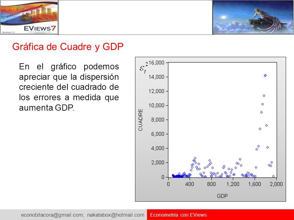 econobitacora@gmail.com; nakatabox@hotmail.com Econometría con EViews Gráfica de Cuadre y GDP En el gráfico podemos apreciar que la dispersión crecien