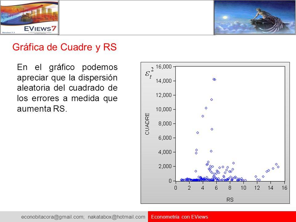 econobitacora@gmail.com; nakatabox@hotmail.com Econometría con EViews Gráfica de Cuadre y RS En el gráfico podemos apreciar que la dispersión aleatori