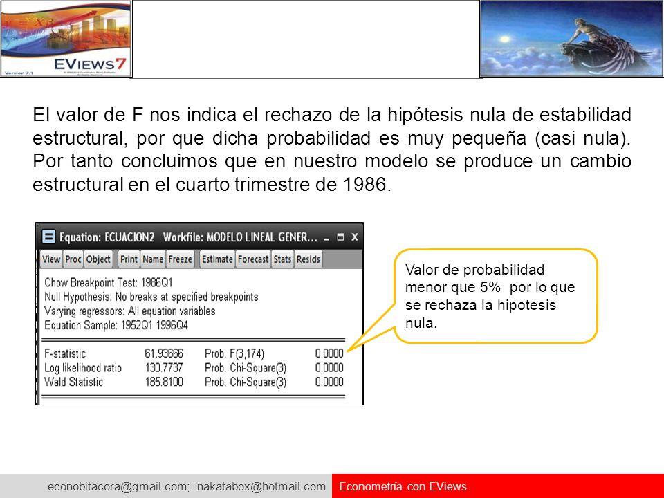 econobitacora@gmail.com; nakatabox@hotmail.com Econometría con EViews El valor de F nos indica el rechazo de la hipótesis nula de estabilidad estructu