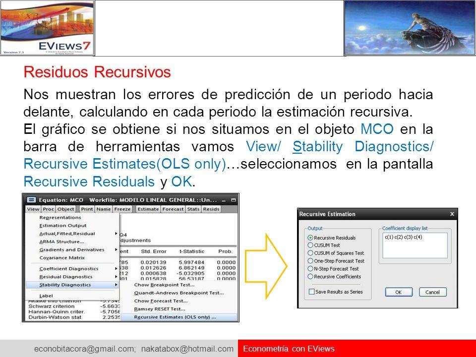 econobitacora@gmail.com; nakatabox@hotmail.com Econometría con EViews Nos muestran los errores de predicción de un periodo hacia delante, calculando e