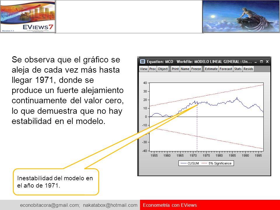 econobitacora@gmail.com; nakatabox@hotmail.com Econometría con EViews Se observa que el gráfico se aleja de cada vez más hasta llegar 1971, donde se p