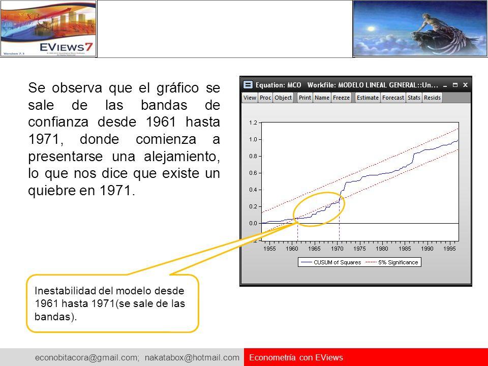 econobitacora@gmail.com; nakatabox@hotmail.com Econometría con EViews Se observa que el gráfico se sale de las bandas de confianza desde 1961 hasta 19