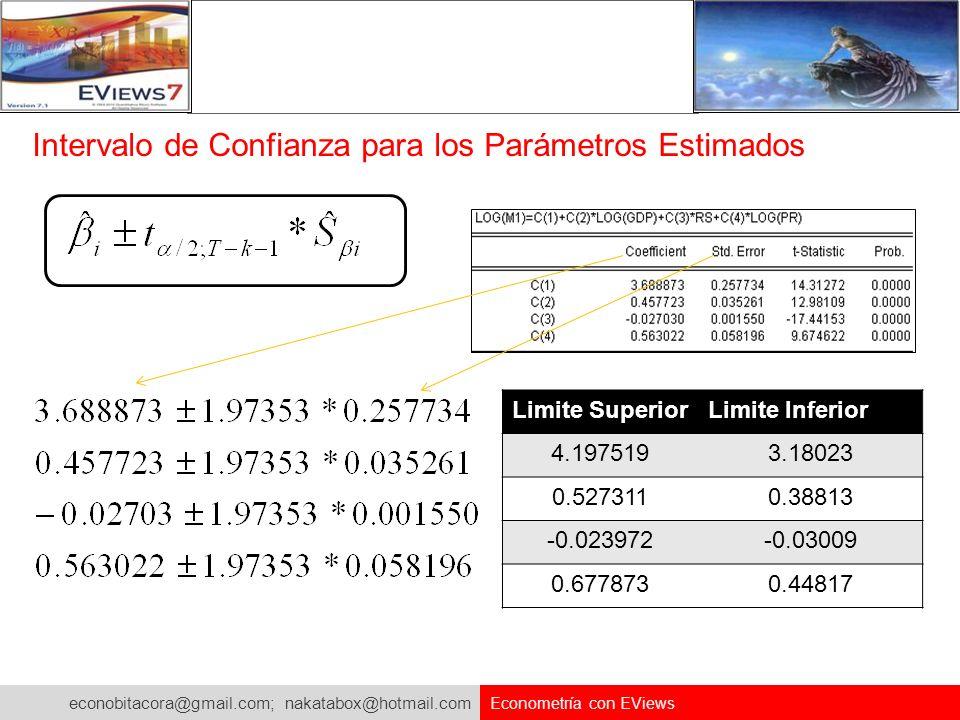 econobitacora@gmail.com; nakatabox@hotmail.com Econometría con EViews Intervalo de Confianza para los Parámetros Estimados Limite SuperiorLimite Infer