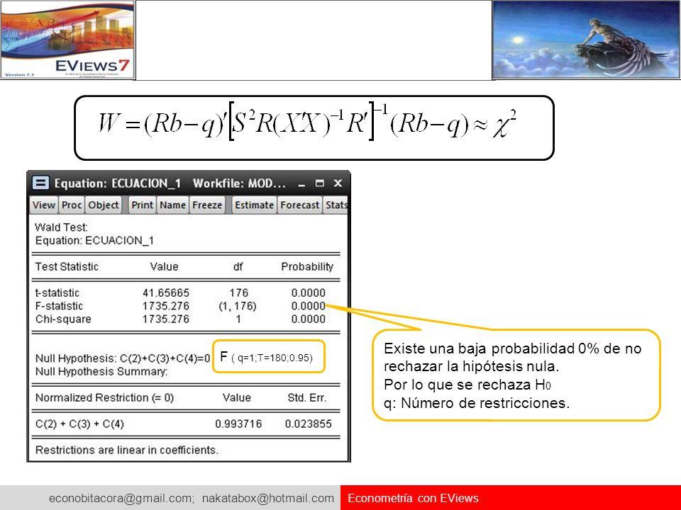 econobitacora@gmail.com; nakatabox@hotmail.com Econometría con EViews F ( q=1;T=180;0.95) Existe una baja probabilidad 0% de no rechazar la hipótesis