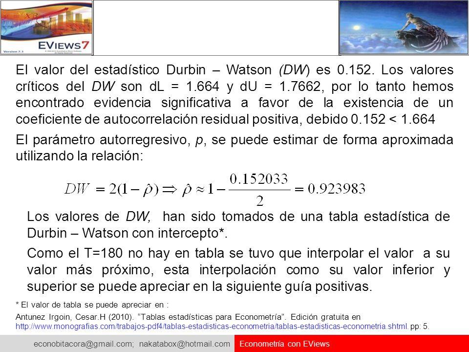 econobitacora@gmail.com; nakatabox@hotmail.com Econometría con EViews El valor del estadístico Durbin – Watson (DW) es 0.152. Los valores críticos del
