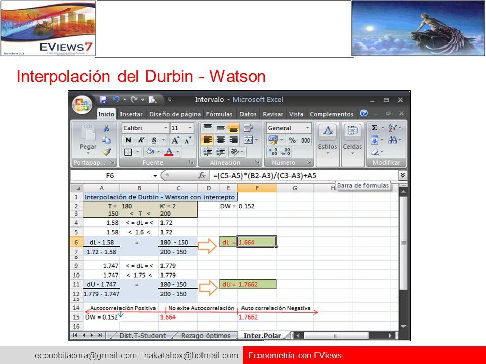 econobitacora@gmail.com; nakatabox@hotmail.com Econometría con EViews Interpolación del Durbin - Watson