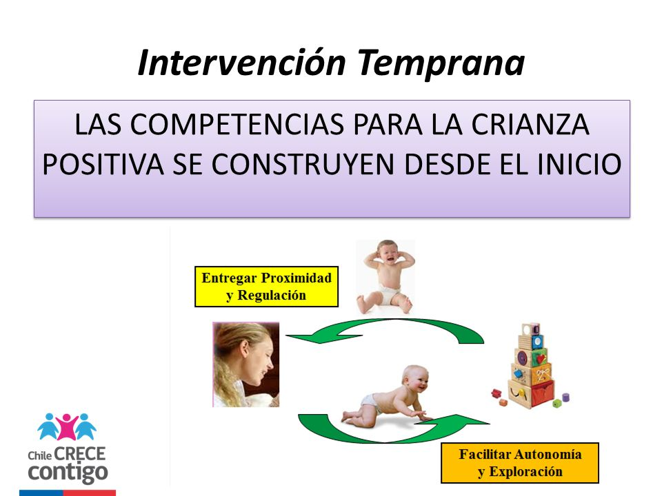 Intervención Temprana LAS COMPETENCIAS PARA LA CRIANZA POSITIVA SE CONSTRUYEN DESDE EL INICIO