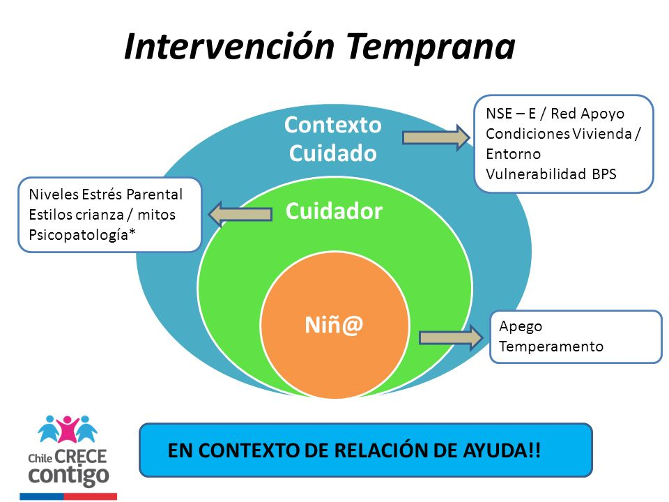 Intervención Temprana Contexto Cuidado Cuidador Niñ@ EN CONTEXTO DE RELACIÓN DE AYUDA!! Apego Temperamento Niveles Estrés Parental Estilos crianza / m