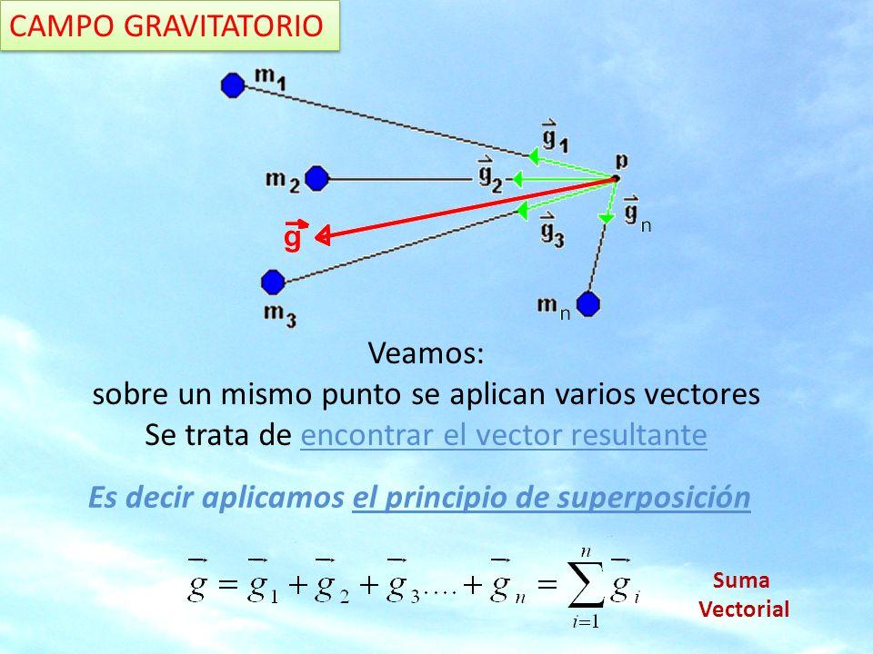 CAMPO GRAVITATORIO: SUPERPOSICIÓN Calcula la fuerza gravitatoria que dos cuerpos puntuales de 10 y 20 kg situados respectivamente en los puntos (0,0) y (10,0), sobre un tercer cuerpo de 4 kg situado en el punto (7,5).