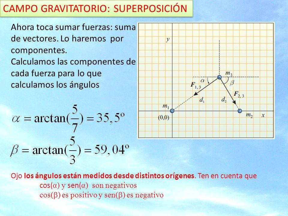 CAMPO GRAVITATORIO: SUPERPOSICIÓN Ahora toca sumar fuerzas: suma de vectores.
