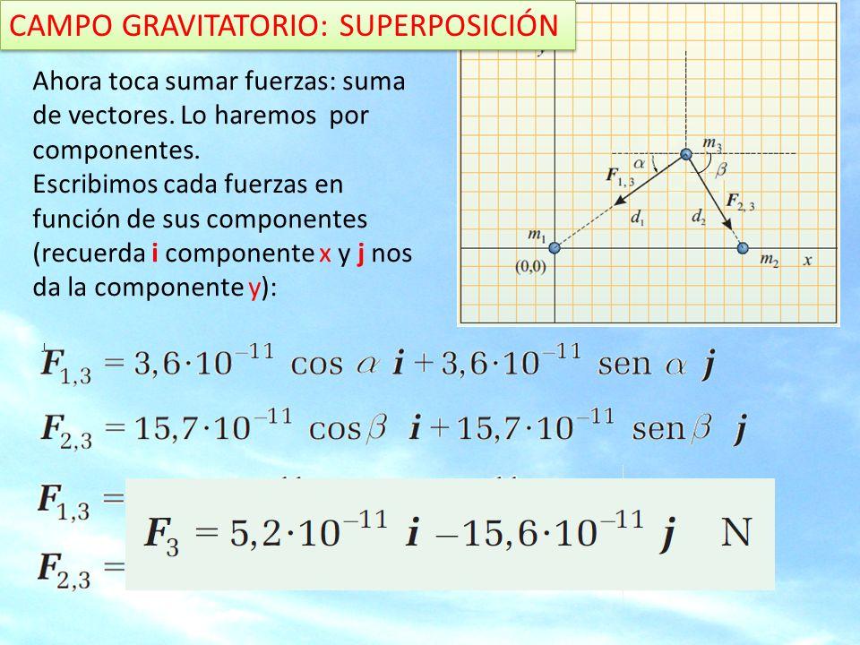 CAMPO GRAVITATORIO: SUPERPOSICIÓN ¿Cuál sería la intensidad del campo en el punto donde se halla situada m 3 .