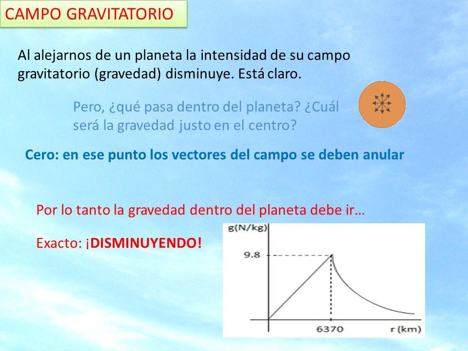 CAMPO GRAVITATORIO Determina la expresión del módulo de g en el interior del planeta (distancia r del centro) Pistas: 1.Divide el planeta en dos esferas una de radio r y otra concéntrica hasta la superficie 2.La gravedad dentro de una esfera hueca es cero.