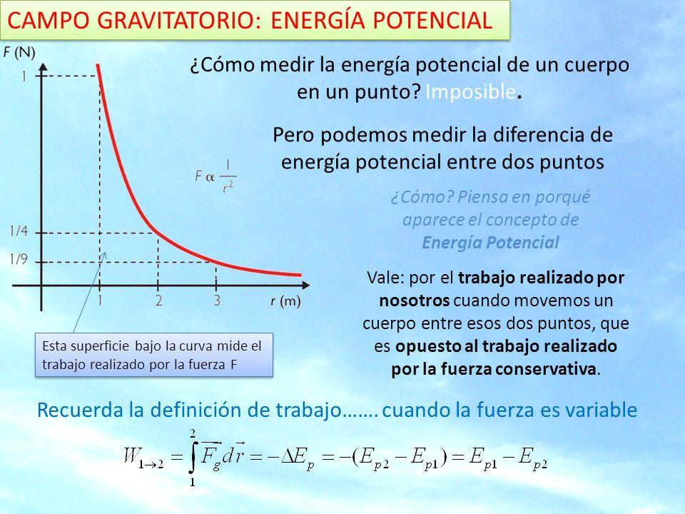 Recuerda el teorema del trabajo CAMPO GRAVITATORIO: ENERGÍA POTENCIAL En el caso del campo gravitatorio originado por una masa puntual esa superficie, o sea, el trabajo realizado por la fuerza gravitatoria al mover una masa m desde 1 a 2 viene dado por Si tomamos como referencia (punto origen) para medir las Energías potenciales un punto muy alejado del origen del campo (el infinito) esta expresión queda:
