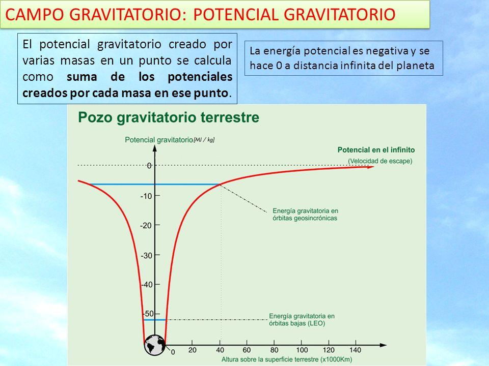 CAMPO GRAVITATORIO: POTENCIAL GRAVITATORIO El campo gravitatorio se representa por las líneas de fuerza y por las superficies equipotenciales: lugar geométrico formado por puntos con idéntico potencial.