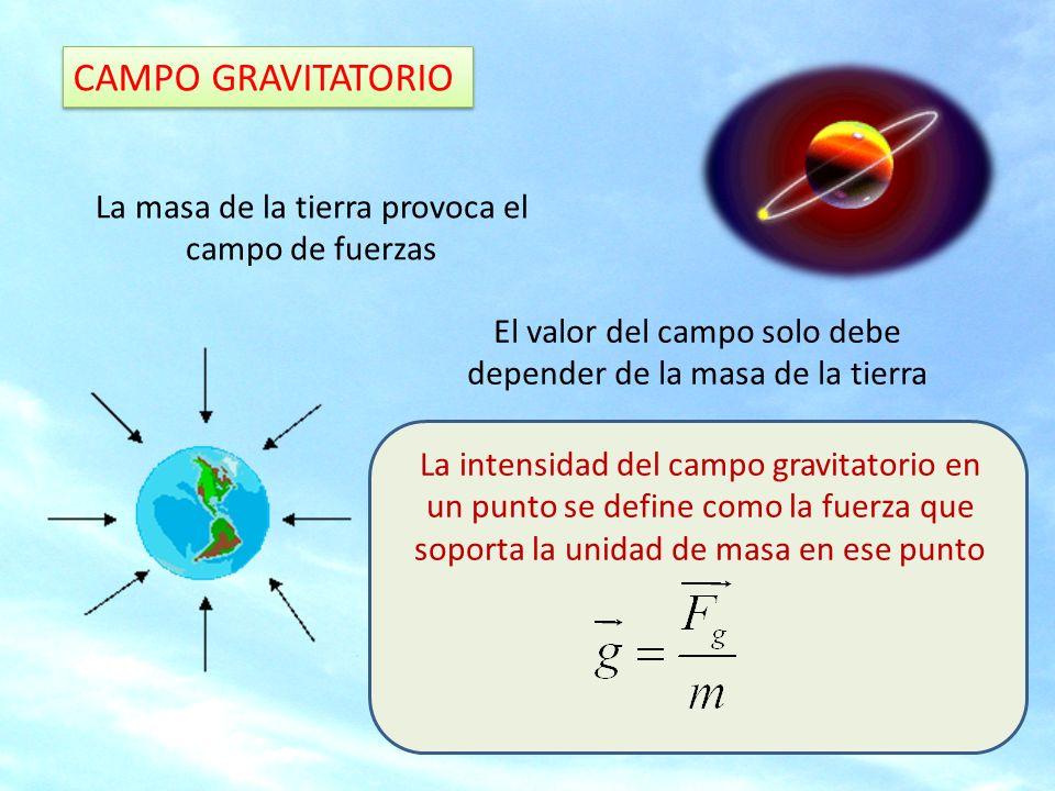 CAMPO GRAVITATORIO Una masa considerada puntual ejerce una fuerza sobre otra situada a una distancia r dada por La intensidad del campo donde está la masa m será Se le llama gravedad