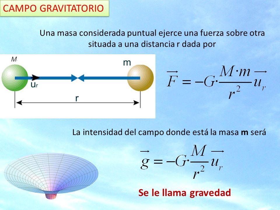 CAMPO GRAVITATORIO ¿Cómo calcularemos la intensidad del campo gravitatorio en el punto p