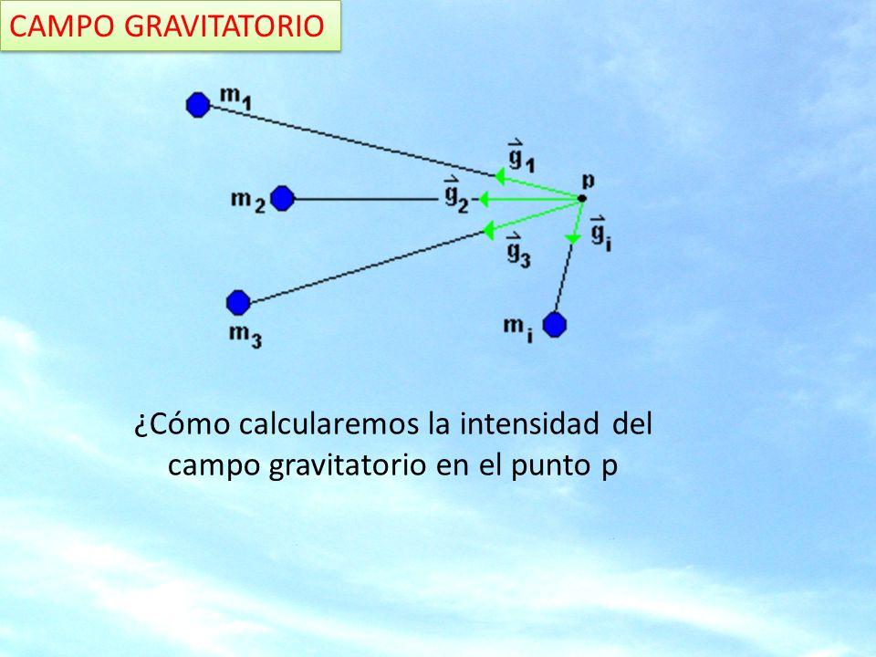 CAMPO GRAVITATORIO Veamos: sobre un mismo punto se aplican varios vectores Se trata de encontrar el vector resultante Es decir aplicamos el principio de superposición Suma Vectorial