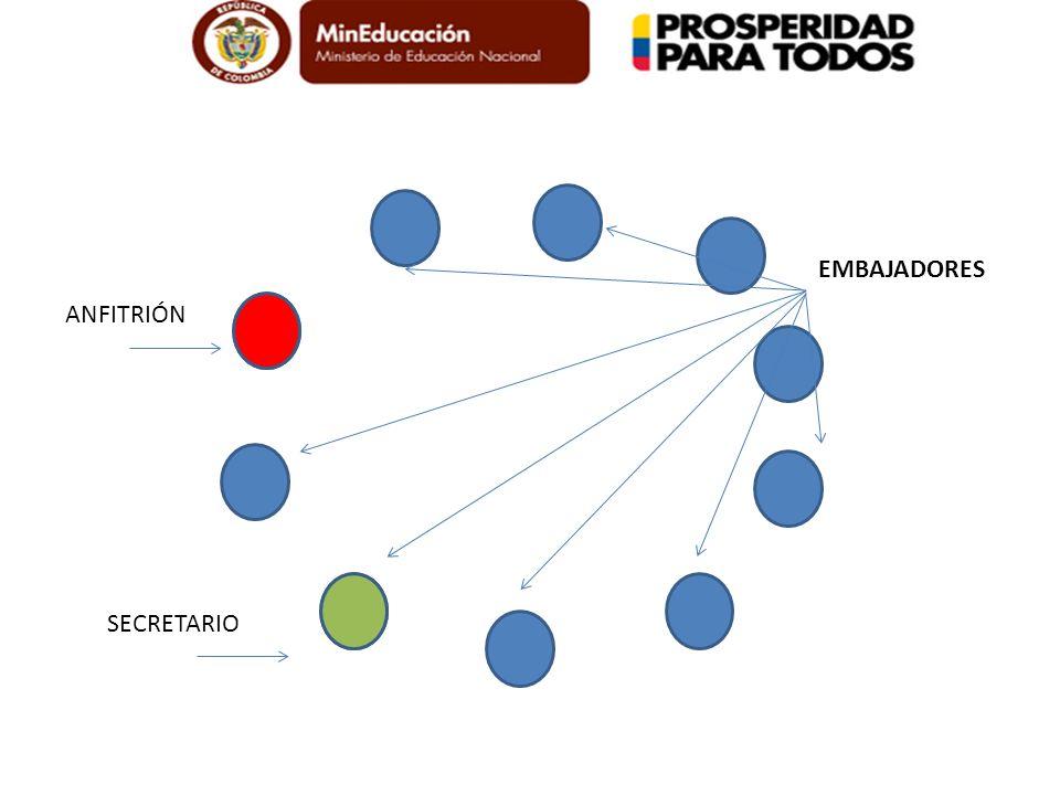 Metodología: El paso a paso. 1.Conformación de equipos de trabajo 2.Definición de roles, para el caso concreto de la actividad utilizaremos dos roles:
