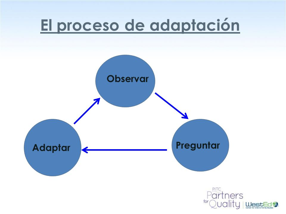 WestEd.org El proceso de adaptación Observar Preguntar Adaptar