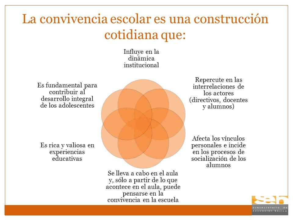 La convivencia escolar es una construcción cotidiana que: Influye en la dinámica institucional Repercute en las interrelaciones de los actores (direct