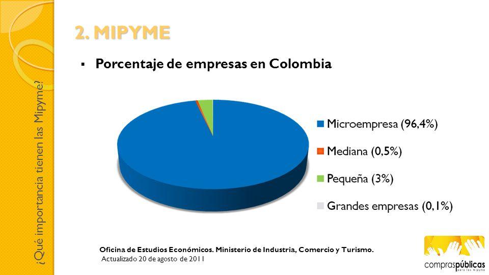 Oficina de Estudios Económicos. Ministerio de Industria, Comercio y Turismo. Actualizado 20 de agosto de 2011 Porcentaje de empresas en Colombia ¿Qué