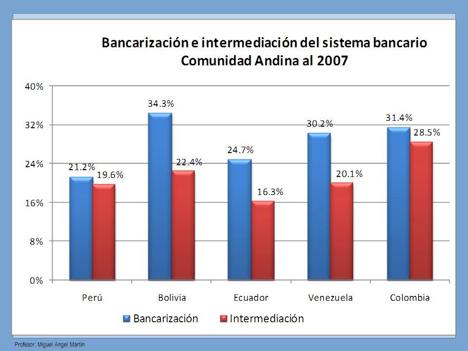 Profesor: Miguel Angel Martín Arbitraje con los Certificados de Depósitos del BCRP El derecho a elegir banco y el tener acceso al activo libre de riesgo es clave para la competitividad de tasas y para que también las políticas del banco central sobre tasas de interés tengan un mayor efecto.