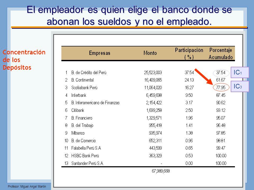 Profesor: Miguel Angel Martín Incremento del nivel de concentración bancaria