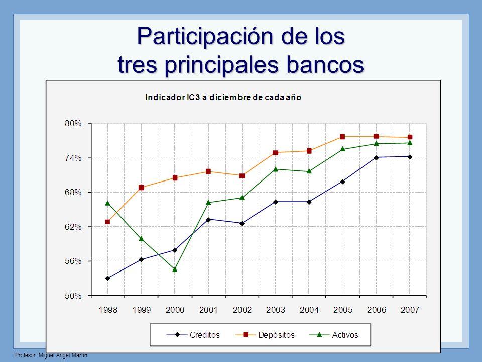 Profesor: Miguel Angel Martín Participación global de depósitos y oficinas Oficinas bancariasOficinas bancarias El número de oficinas de toda la banca múltiple es de 1055 (125 más que el año pasado) El número de oficinas de toda la banca múltiple es de 1055 (125 más que el año pasado) 596 oficinas (que representan el 64% del total) se concentran en los tres principales bancos, y 596 oficinas (que representan el 64% del total) se concentran en los tres principales bancos, y 5 bancos tienen menos de 40 oficinas.