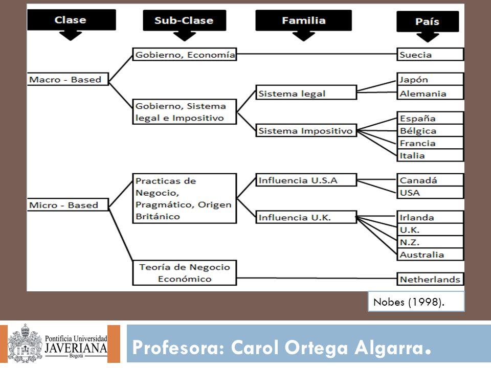 Profesora: Carol Ortega Algarra. Nobes (1998).