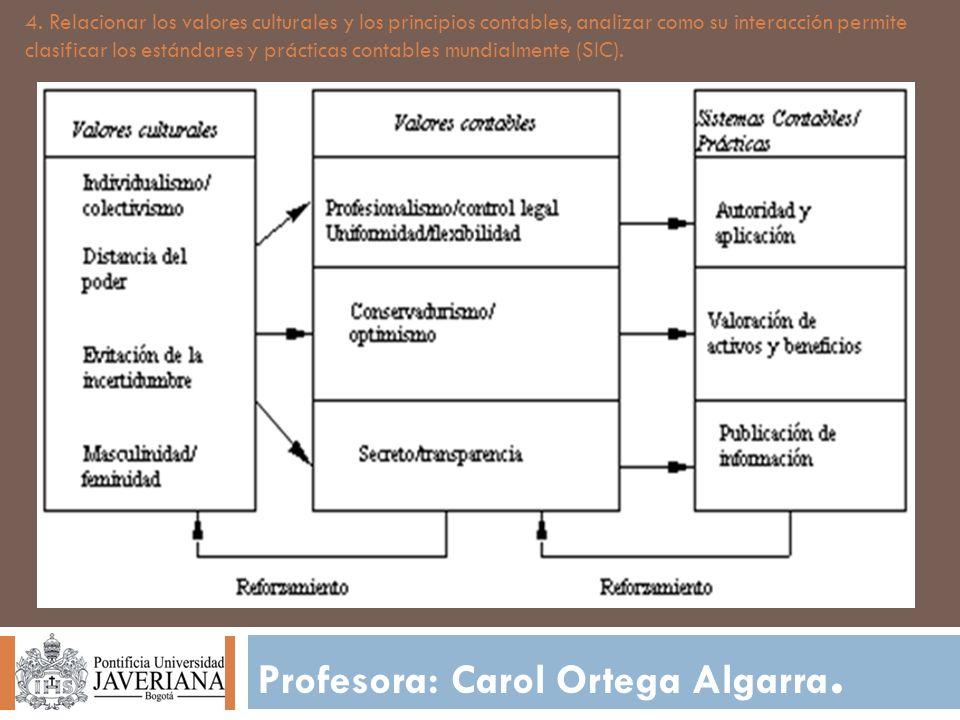 Profesora: Carol Ortega Algarra. 4. Relacionar los valores culturales y los principios contables, analizar como su interacción permite clasificar los